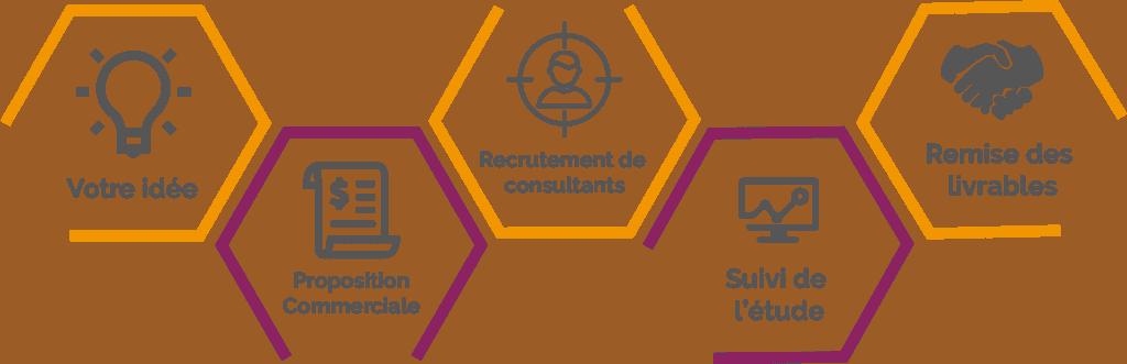 Idée - Proposition commerciale - Recrutement des intervenants - Suivi d'étude - Remise des livrables